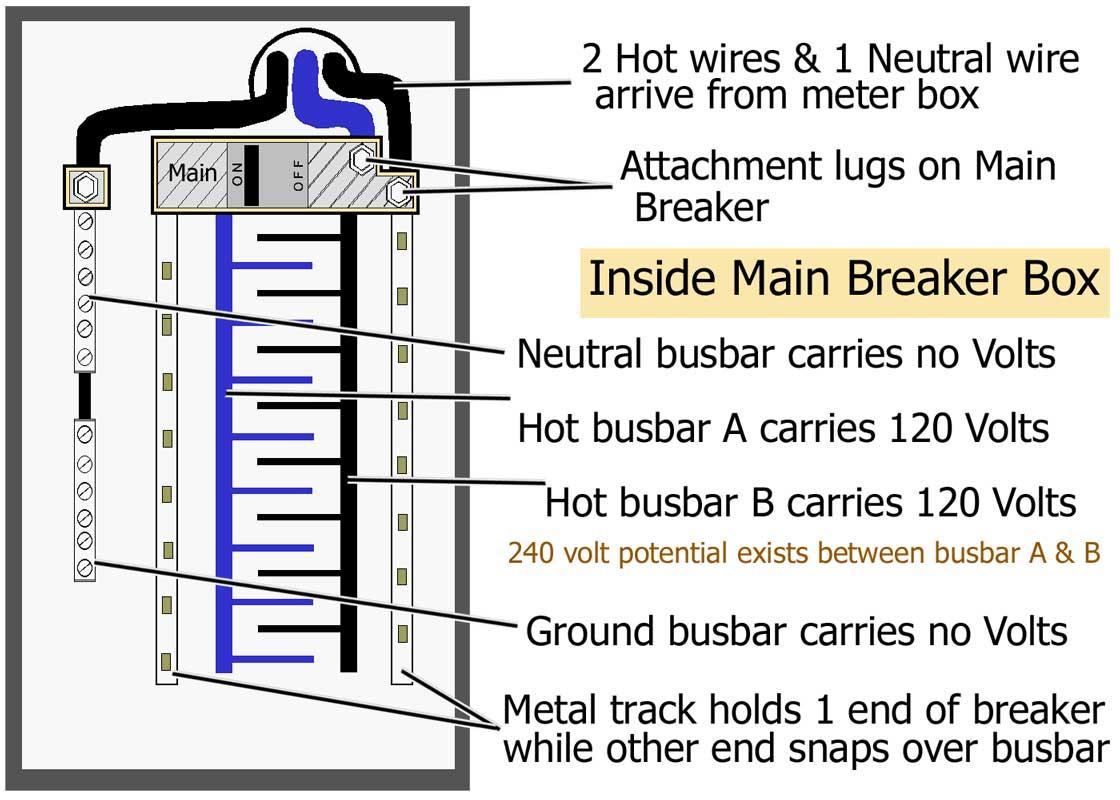 200 Amp Disconnect Wiring Diagram | Wiring Diagram - 200 Amp Breaker Box Wiring Diagram