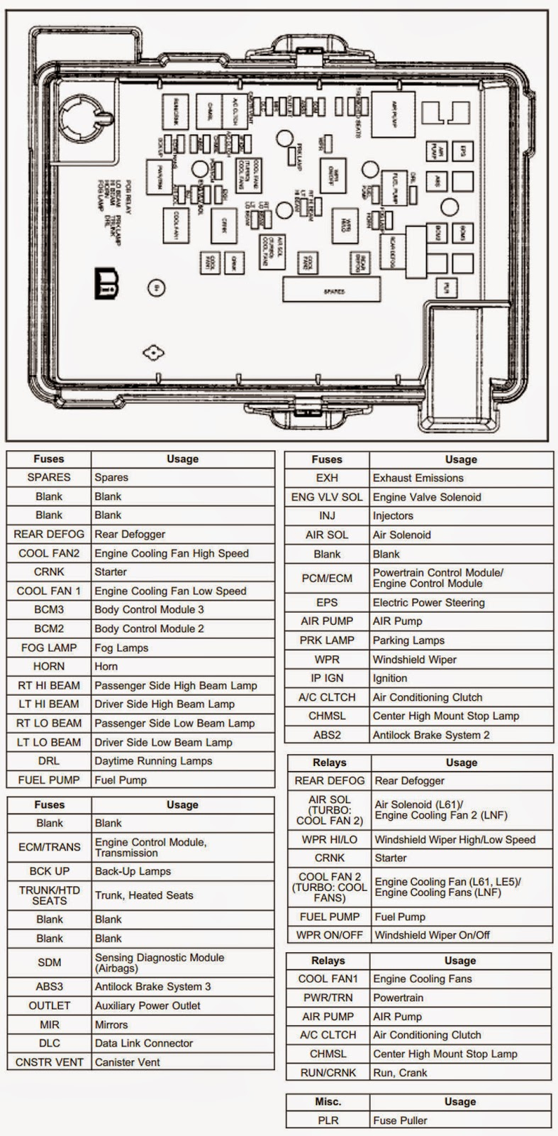 2010 Pt Cruiser Fuse Box Diagram | Wiring Library - 2006 Pt Cruiser Cooling Fan Wiring Diagram
