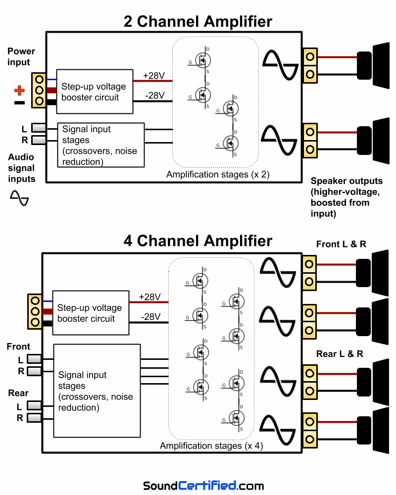 4 Channel Amp Wiring - Data Wiring Diagram Schematic - 2 Channel Amp Wiring Diagram