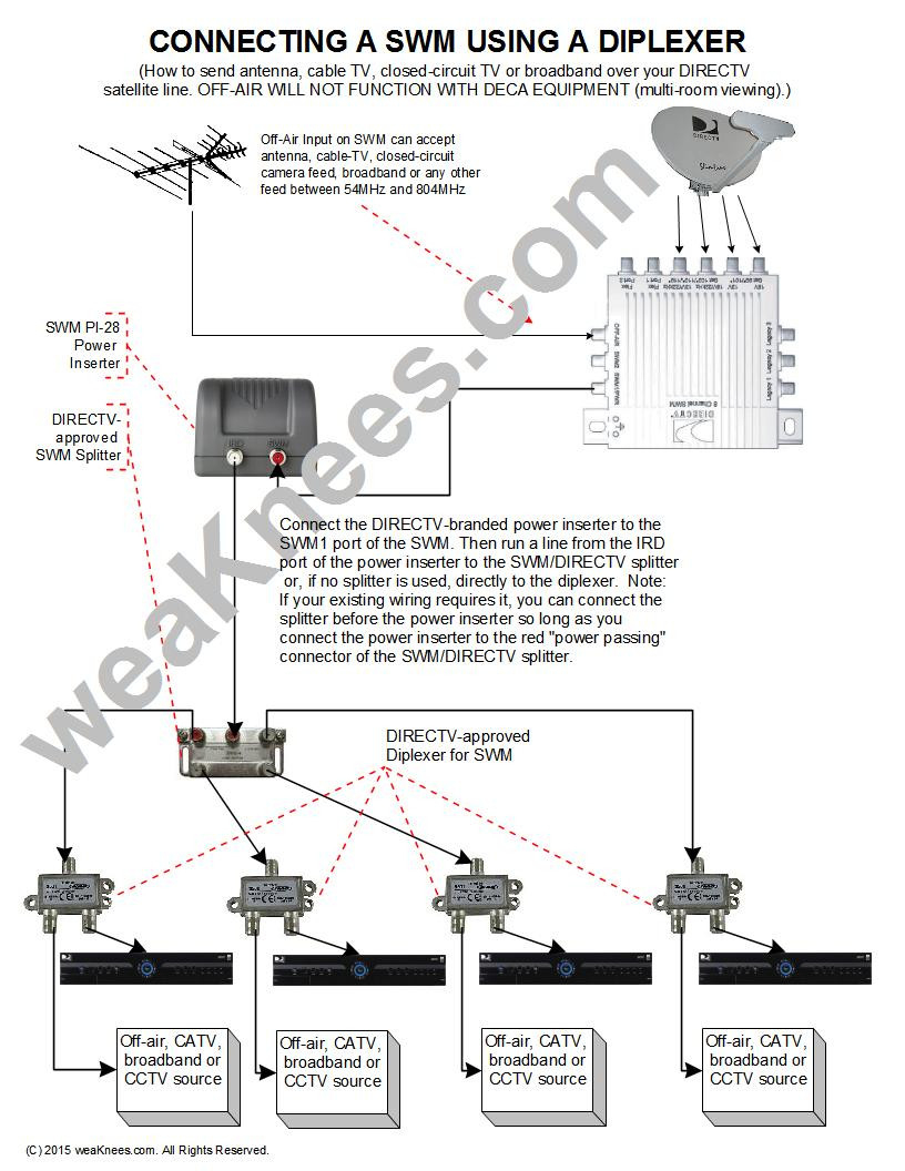 58 Unique Direct Tv Wiring Diagram Pics | Wiring Diagram - Rv Cable And Satellite Wiring Diagram