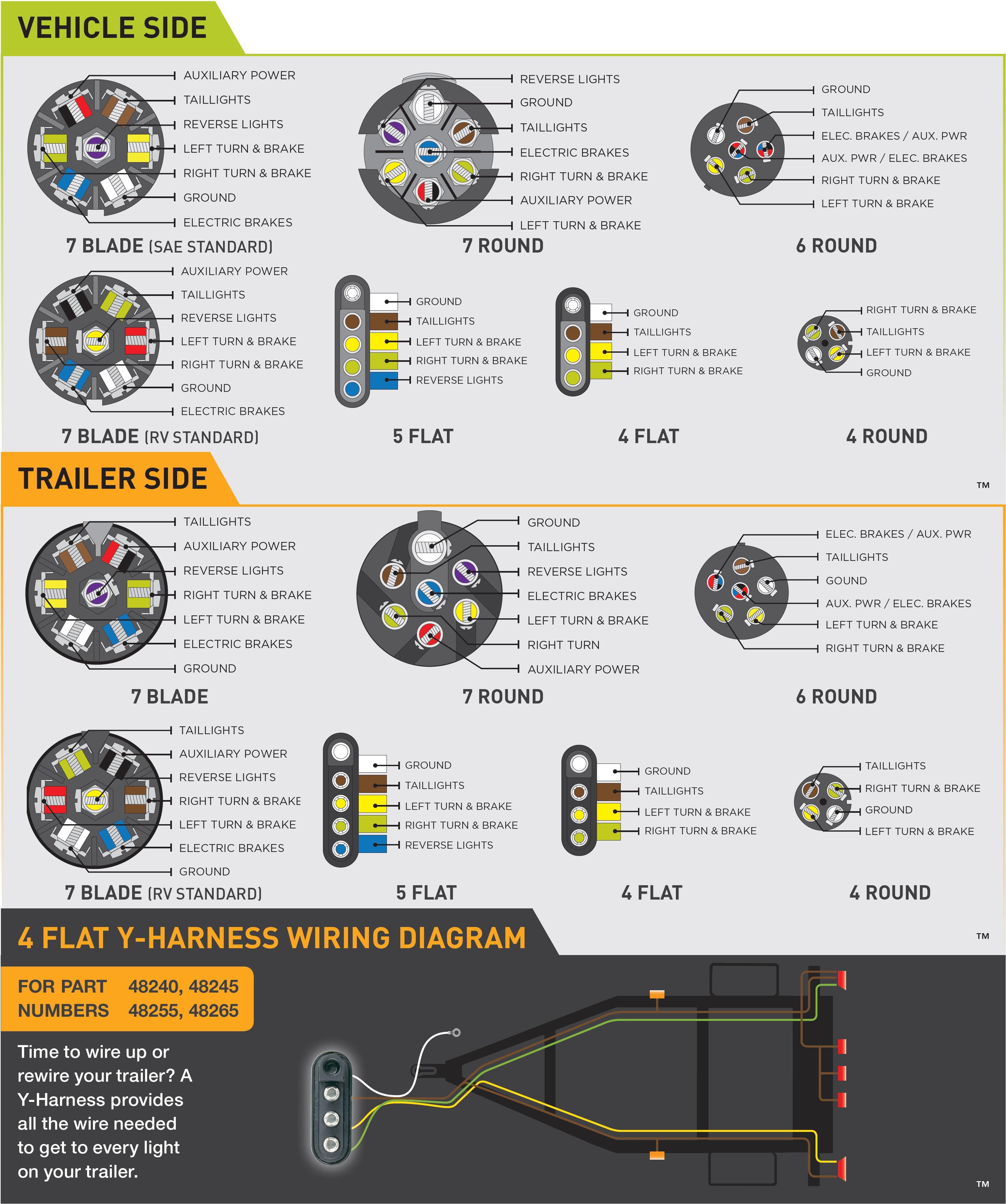 7 Blade Trailer Wiring Diagram - Wiring Diagrams Hubs - Utility Trailer Wiring Diagram