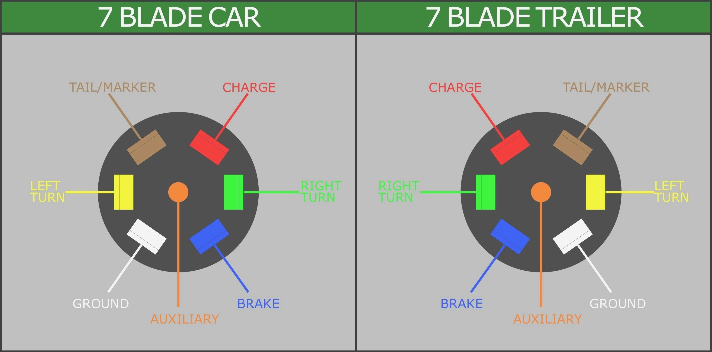 7 Blade Truck Wiring Diagram - Wiring Diagram Explained - Trailer Wiring Diagram 7 Pin