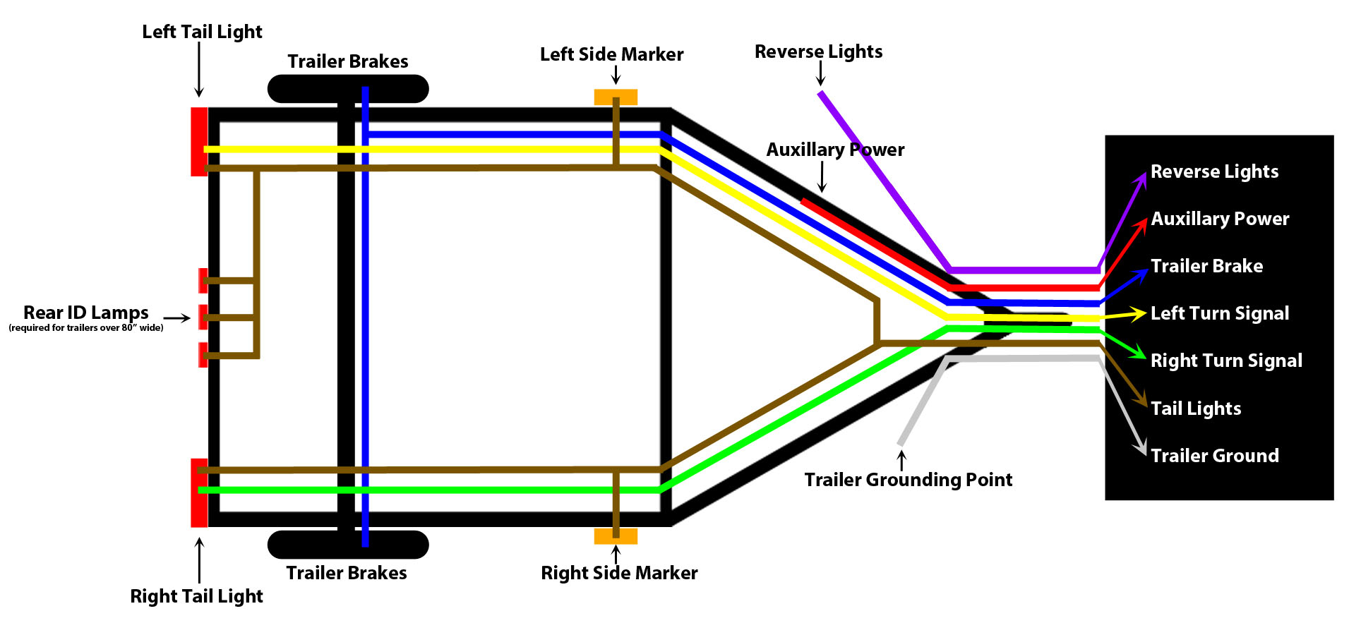 7 Pin Trailer Harness | Manual E-Books - 4 Pin Wiring Diagram