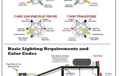 7 Pin Trailer Wiring Diagram Webtor Me Inside Wire Plug Throughout – 7 Way Rv Wiring Diagram