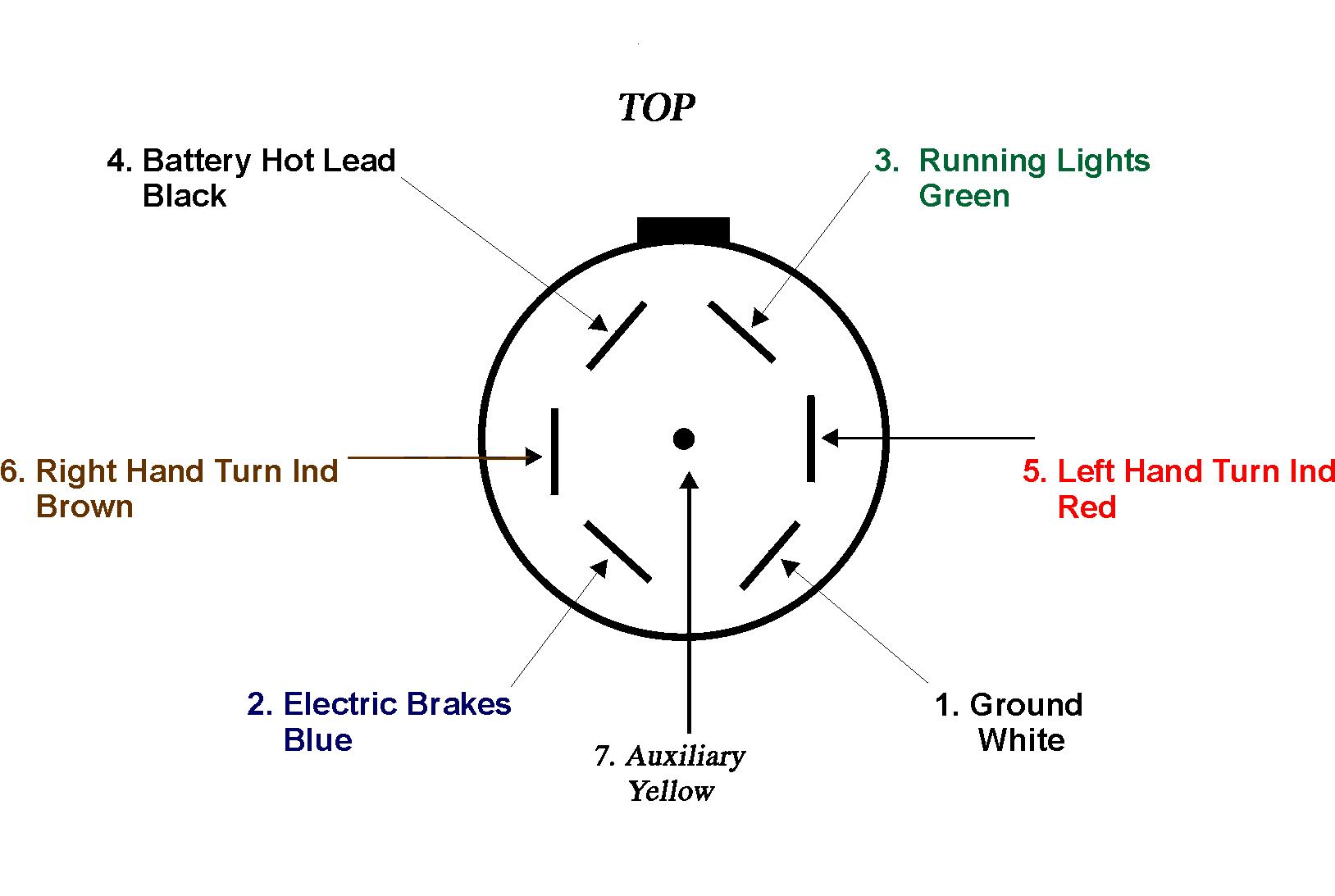 7 Pin Truck Wiring Diagram - Wiring Diagram Name - 7 Pin Trailer Connection Wiring Diagram