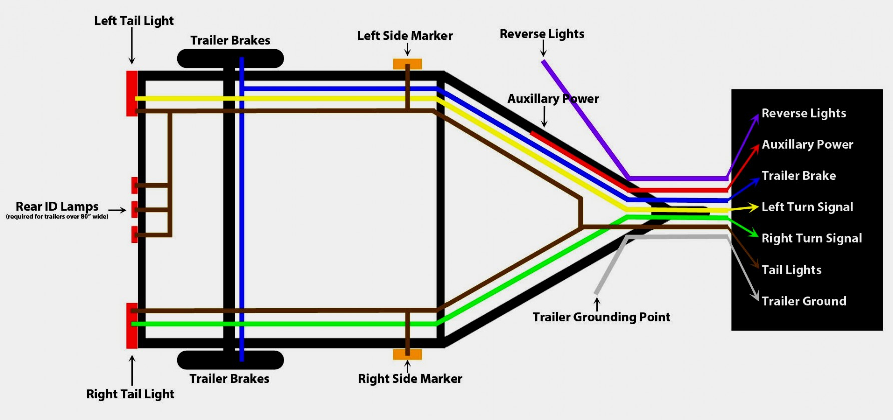 7 Prong Trailer Wiring Diagram Allove Me - Electricalcircuitdiagram.club - 7 Prong Wiring Diagram
