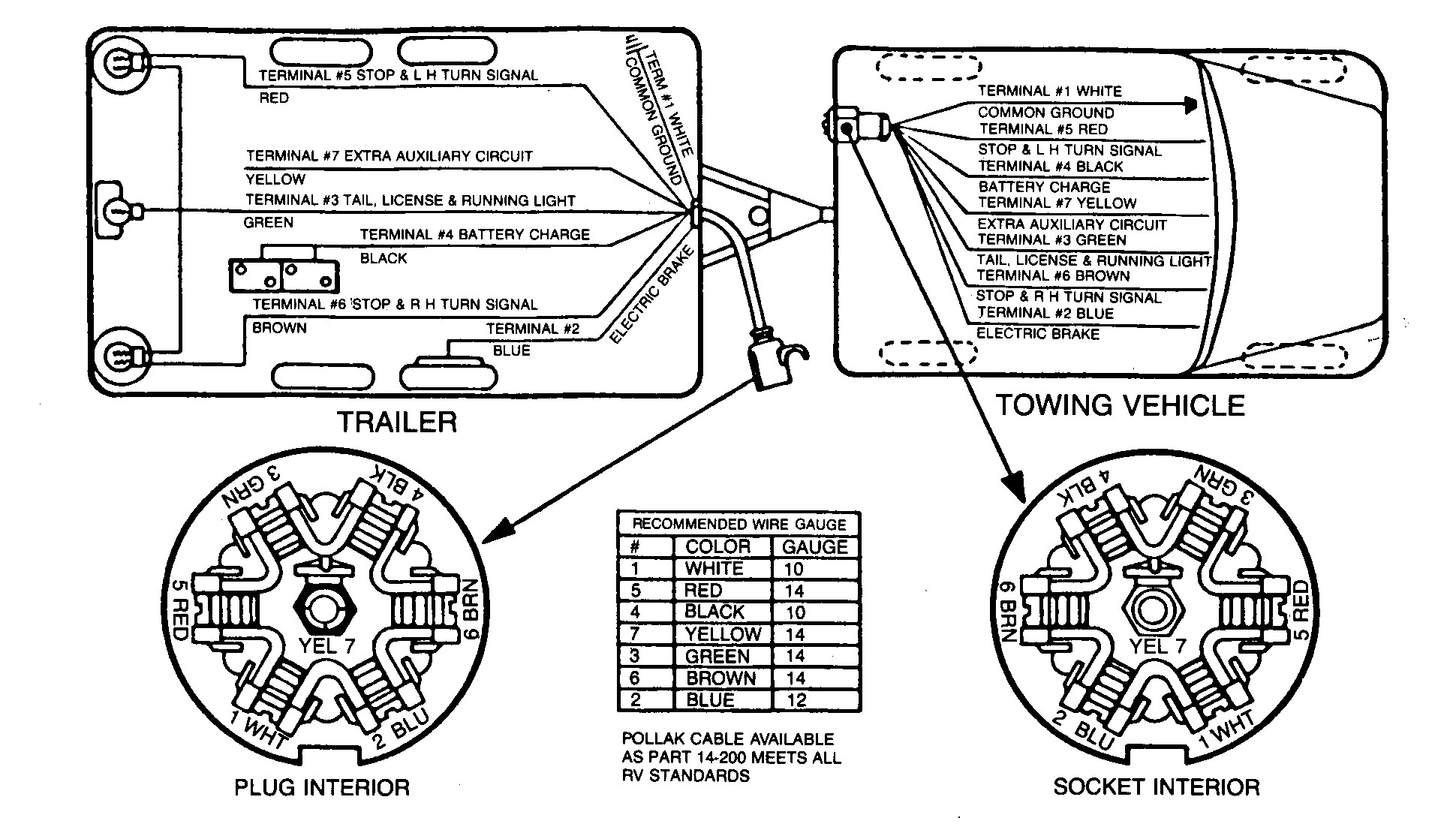 7 Prong Trailer Wiring Diagram New Plug Within Standard Pin - 7 Prong Trailer Plug Wiring Diagram