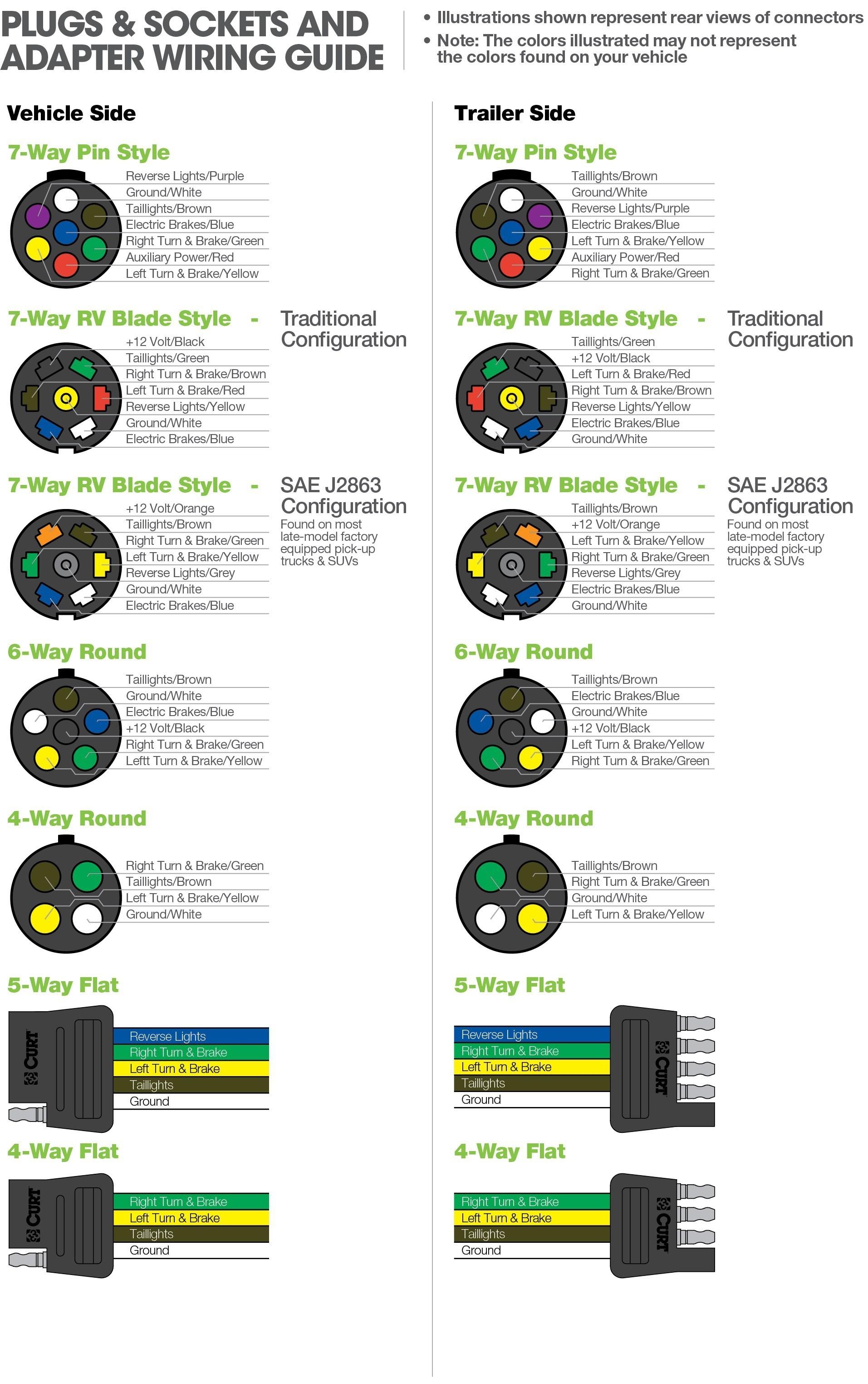 7 Round Trailer Wiring Diagram Dodge | Wiring Diagram - 7 Way Trailer Plug Wiring Diagram Dodge