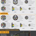 7 Way Trailer Connector Wiring Diagram Blade | Wiring Diagram   7 Way Plug Wiring Diagram