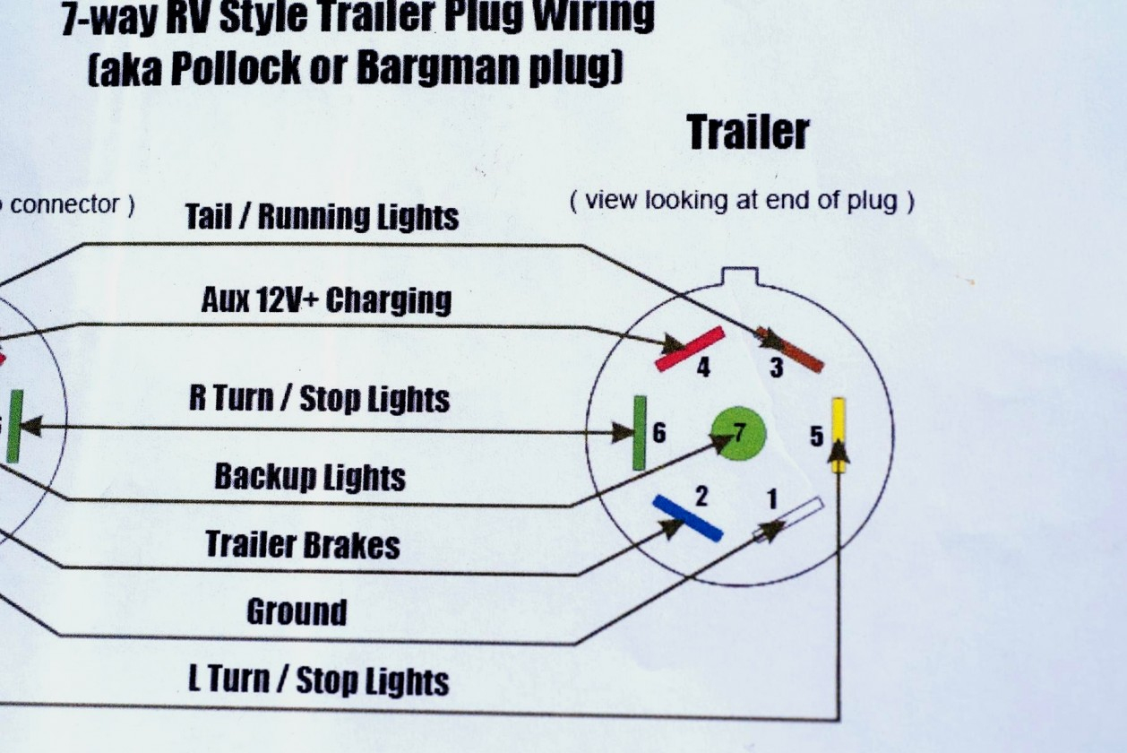 7 Way Trailer Plug Wiring Diagram Tractor | Wiring Diagram - 7 Way Semi Trailer Plug Wiring Diagram