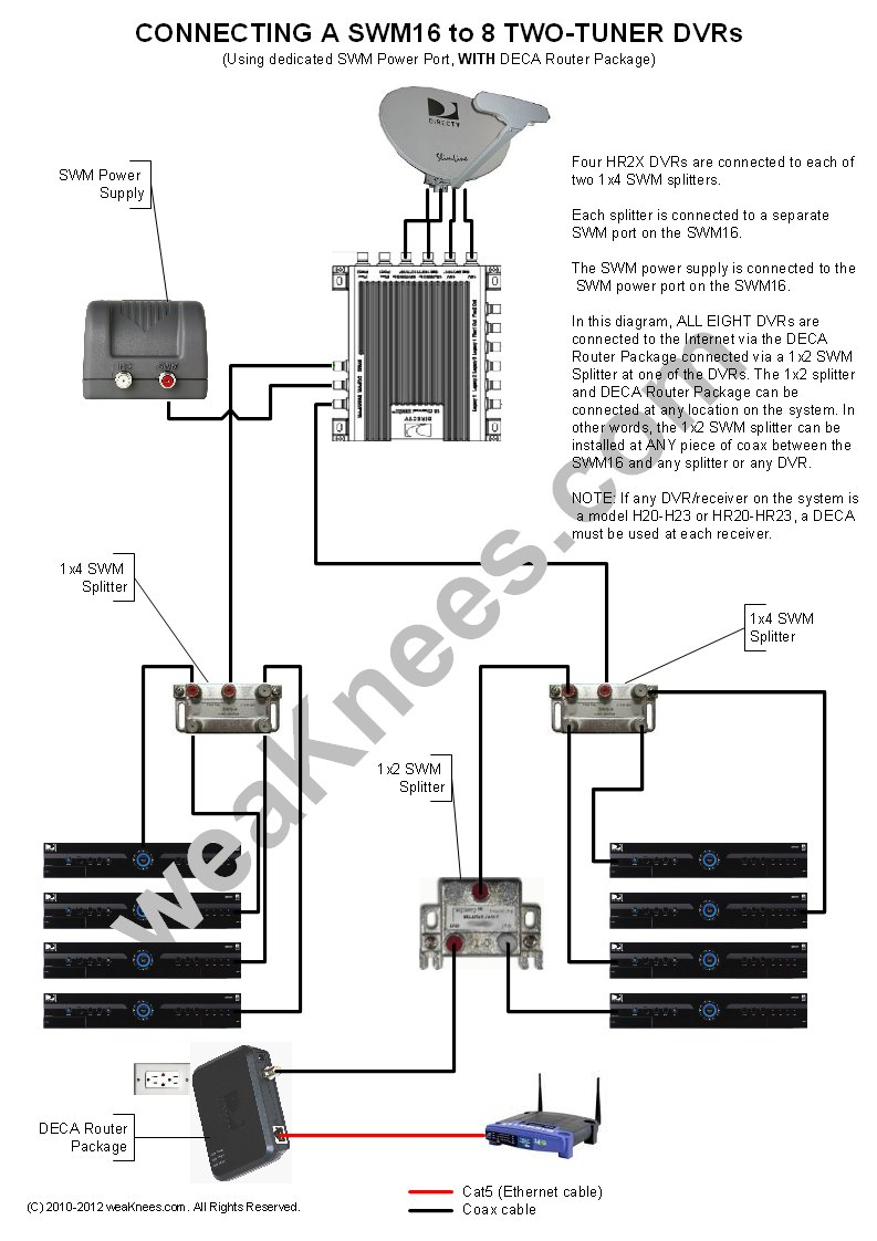 8 Wired Swm Splitter Diagram - Wiring Diagram Detailed - Directv Swm 8 Wiring Diagram