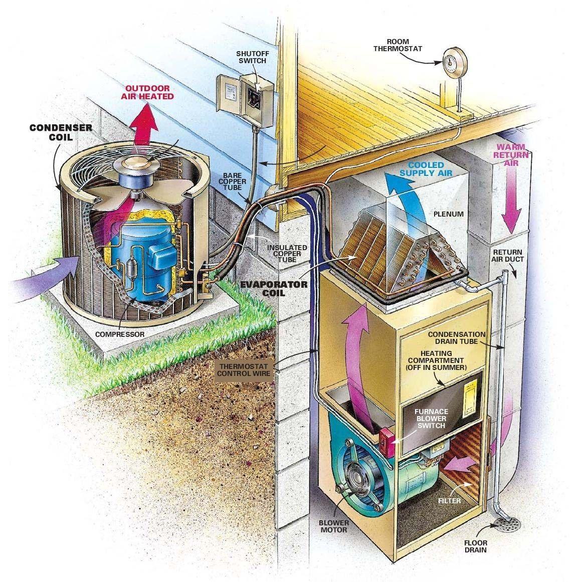 Ac Unit Diagram - All Wiring Diagram Data - Ac Unit Wiring Diagram