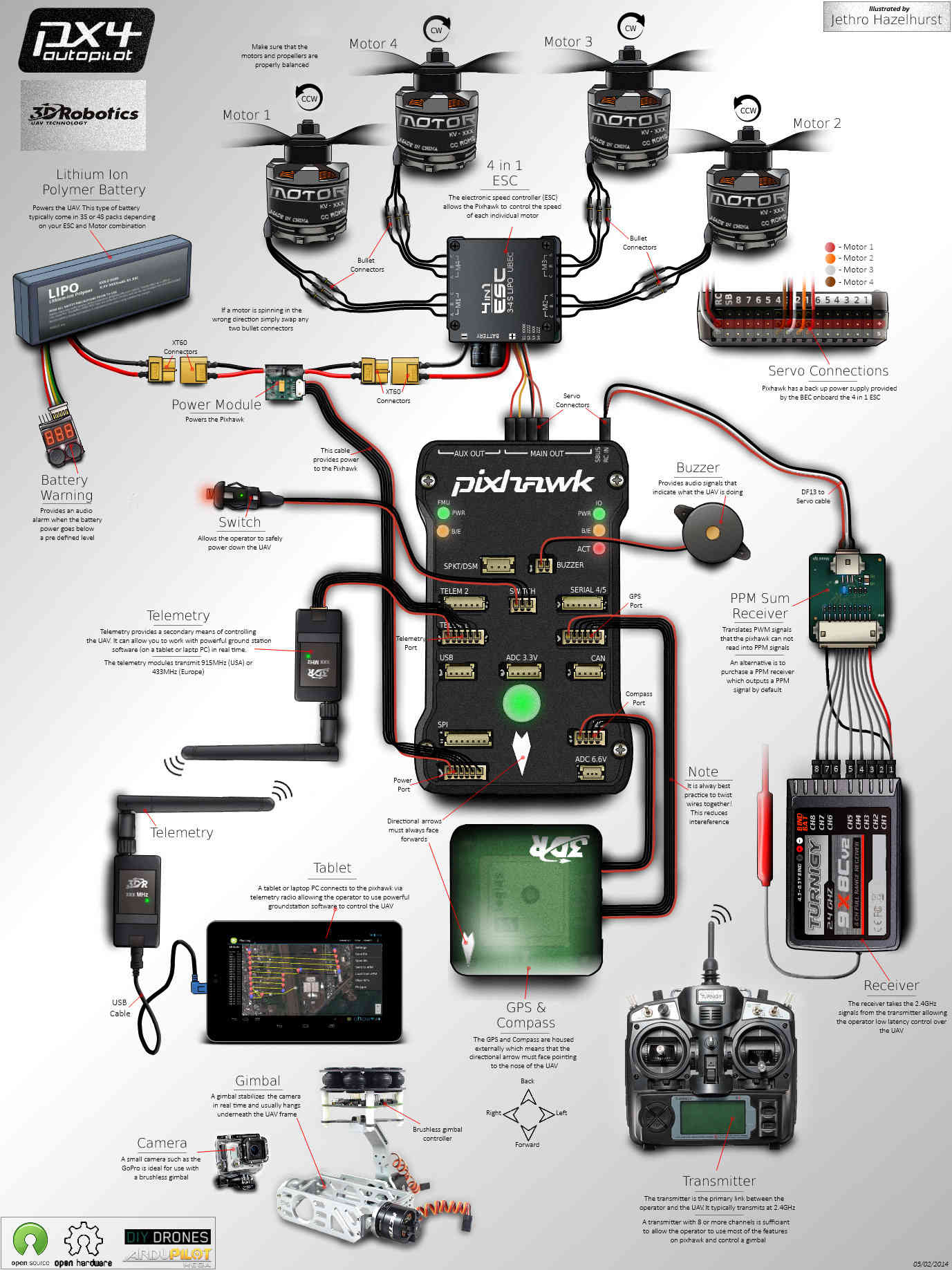 Advanced Pixhawk Quadcopter Wiring Chart — Copter Documentation - Pixhawk Wiring Diagram