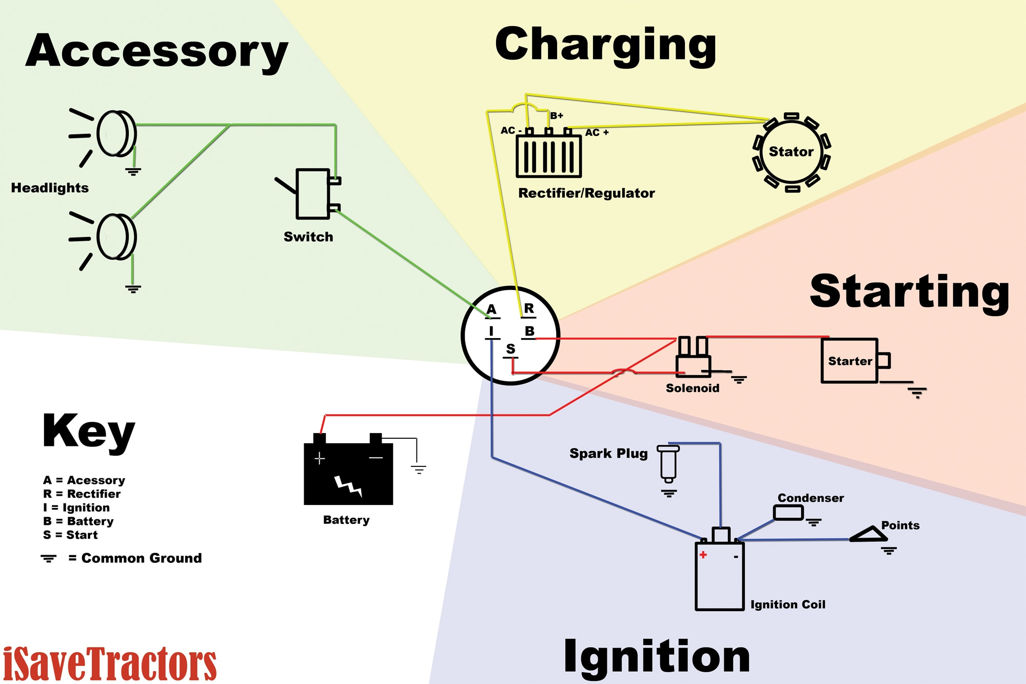 Basic Wiring Diagram For All Garden Tractors Using A Stator And - Briggs And Stratton Voltage Regulator Wiring Diagram