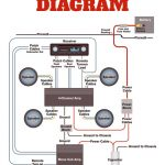 Car Stereo Sub Amp Wiring Diagram   Wiring Diagrams Hubs   Sub Wiring Diagram