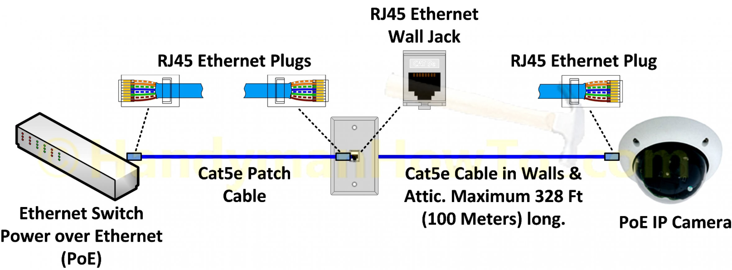 Cat6 Home Wiring | Wiring Diagram - Cat 5 Wiring Diagram B