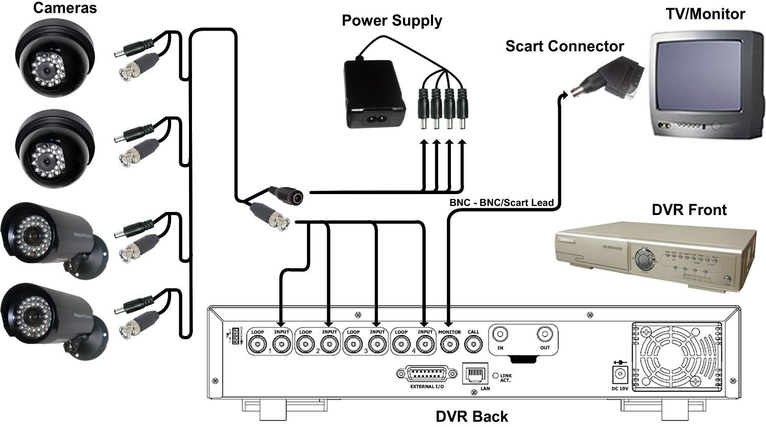 Cctv Cameras Wiring Diagram - Wiring Diagrams Hubs - Cctv Camera Wiring Diagram