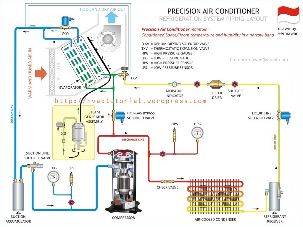 Central Ac Wiring Diagram | Wiring Library - Central Ac Wiring Diagram