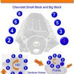 Chevy Sbc And Bbc Firing Order | Gtsparkplugs   Spark Plug Wiring Diagram Chevy 350