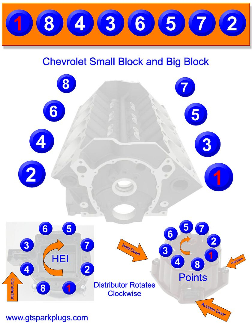 Chevy Sbc And Bbc Firing Order | Gtsparkplugs - Spark Plug Wiring Diagram Chevy 350