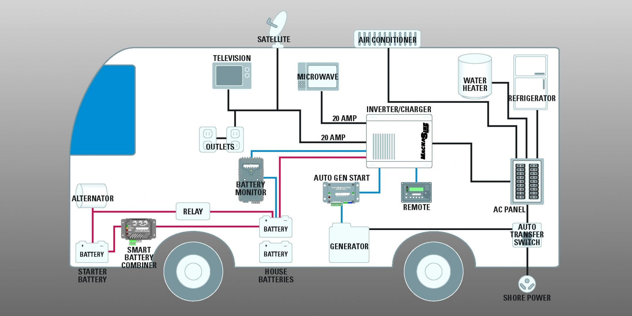 Cord 50 Amp Rv Plug Wiring Diagram | Wiring Diagram - 30 Amp Generator Plug Wiring Diagram