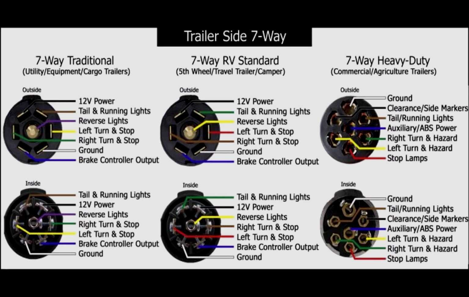 Diagram 7 Pin Trailer Connection Usa - Wiring Diagrams Hubs - Trailer Connector Wiring Diagram 7-Way