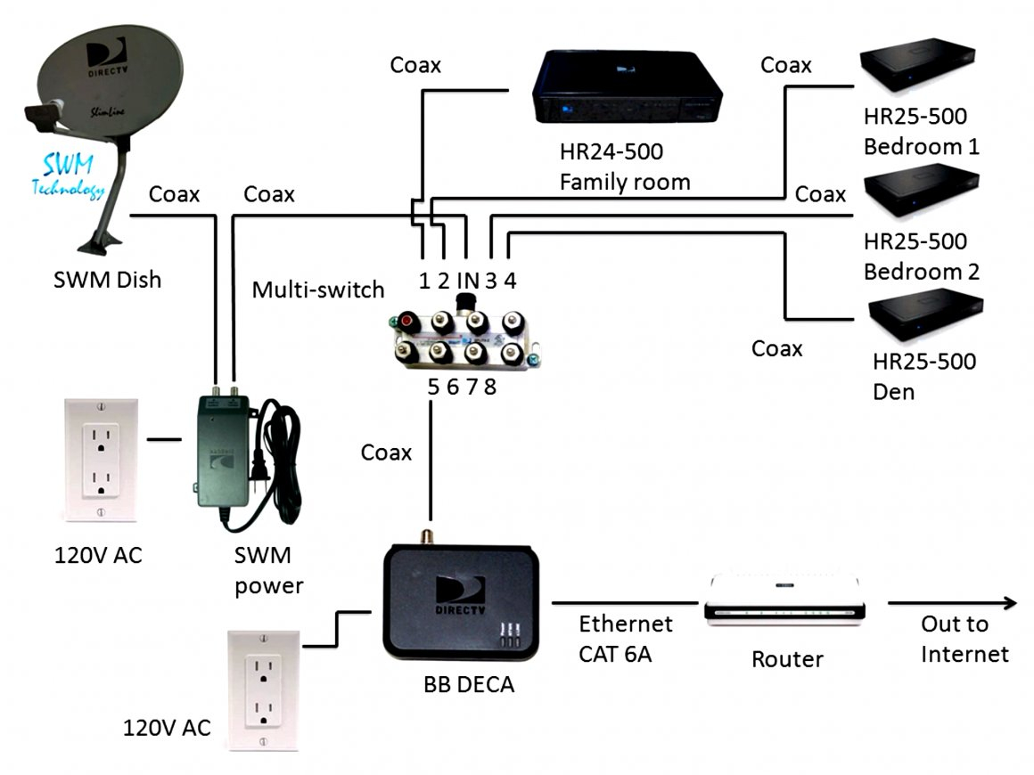 Direct Tv Setup Diagram - Wiring Diagram Schema - Directv Swm 8 Wiring Diagram