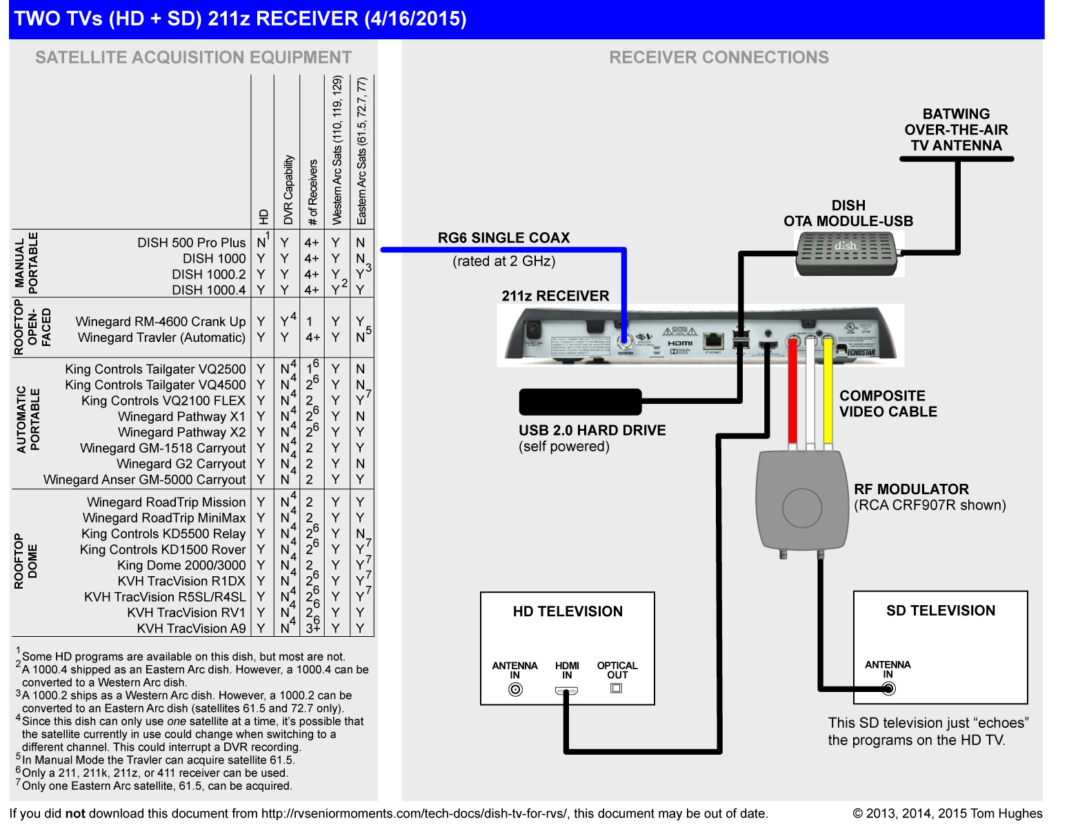 Dish 722 Receiver Wiring Diagram For 2 Televisions | Wiring Diagram - How To Connect 2 Tvs To One Dish Network Receiver Wiring Diagram