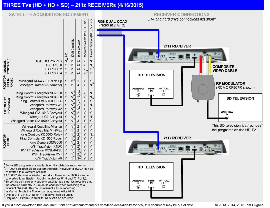 Dish Network Vip 722 Wiring Diagram