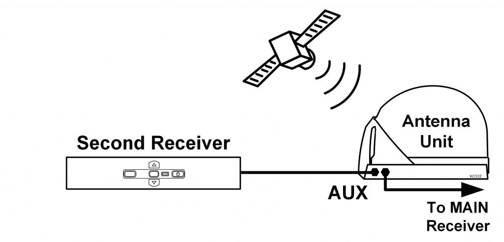 Dish Receiver Wiring Diagram