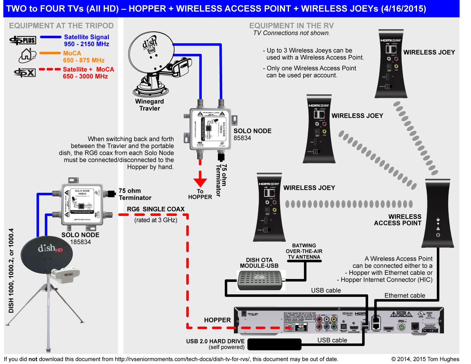Dish Wally Installation Diagram - Dish Wally Wiring Diagram