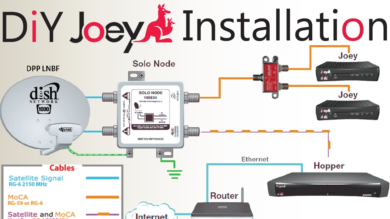 Diy How To Install A Second Dish Network Joey To An Existing Hopper - Dish Hopper Joey Wiring Diagram