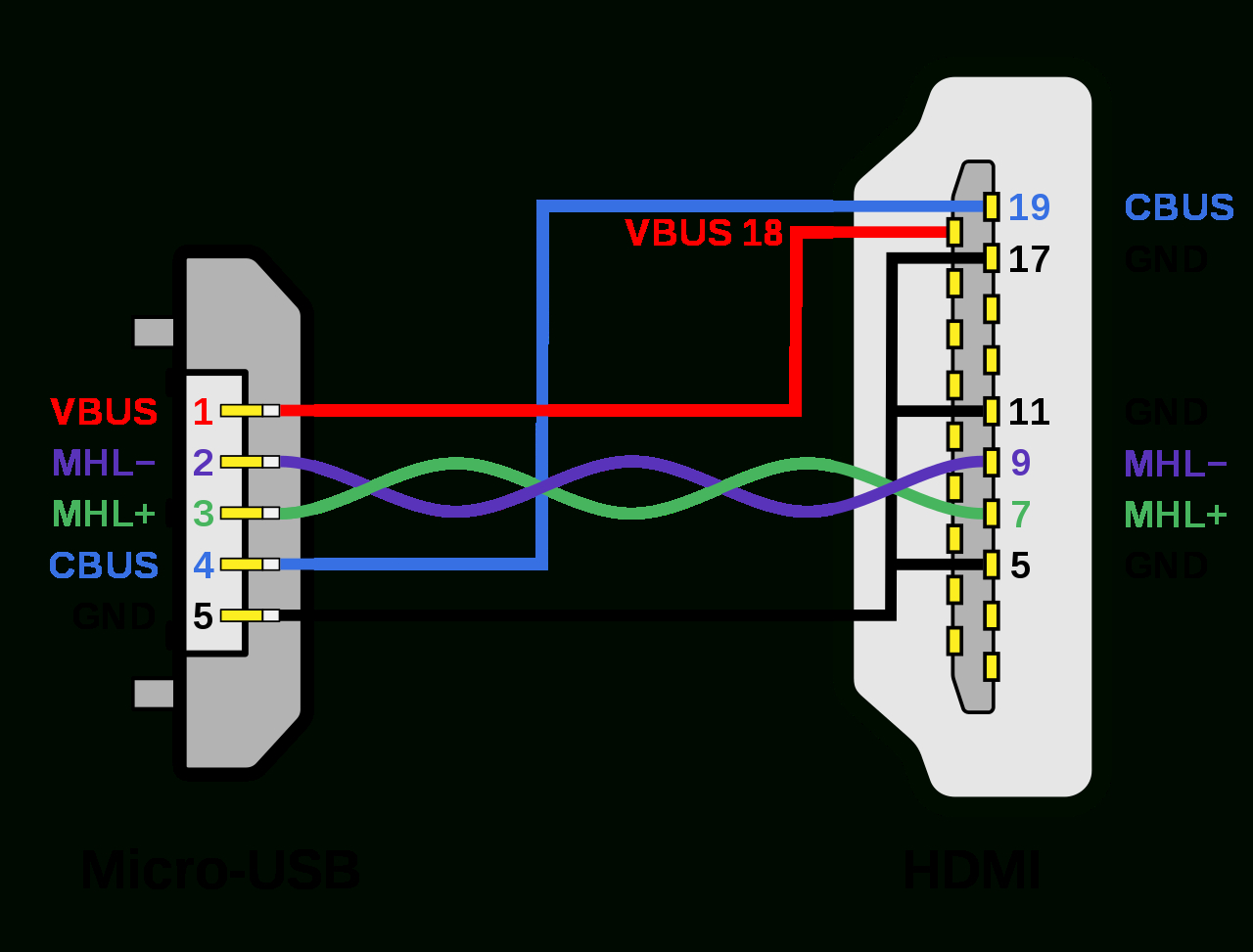 File:mhl Micro-Usb - Hdmi Wiring Diagram.svg - Wikimedia Commons - Micro Usb To Hdmi Wiring Diagram