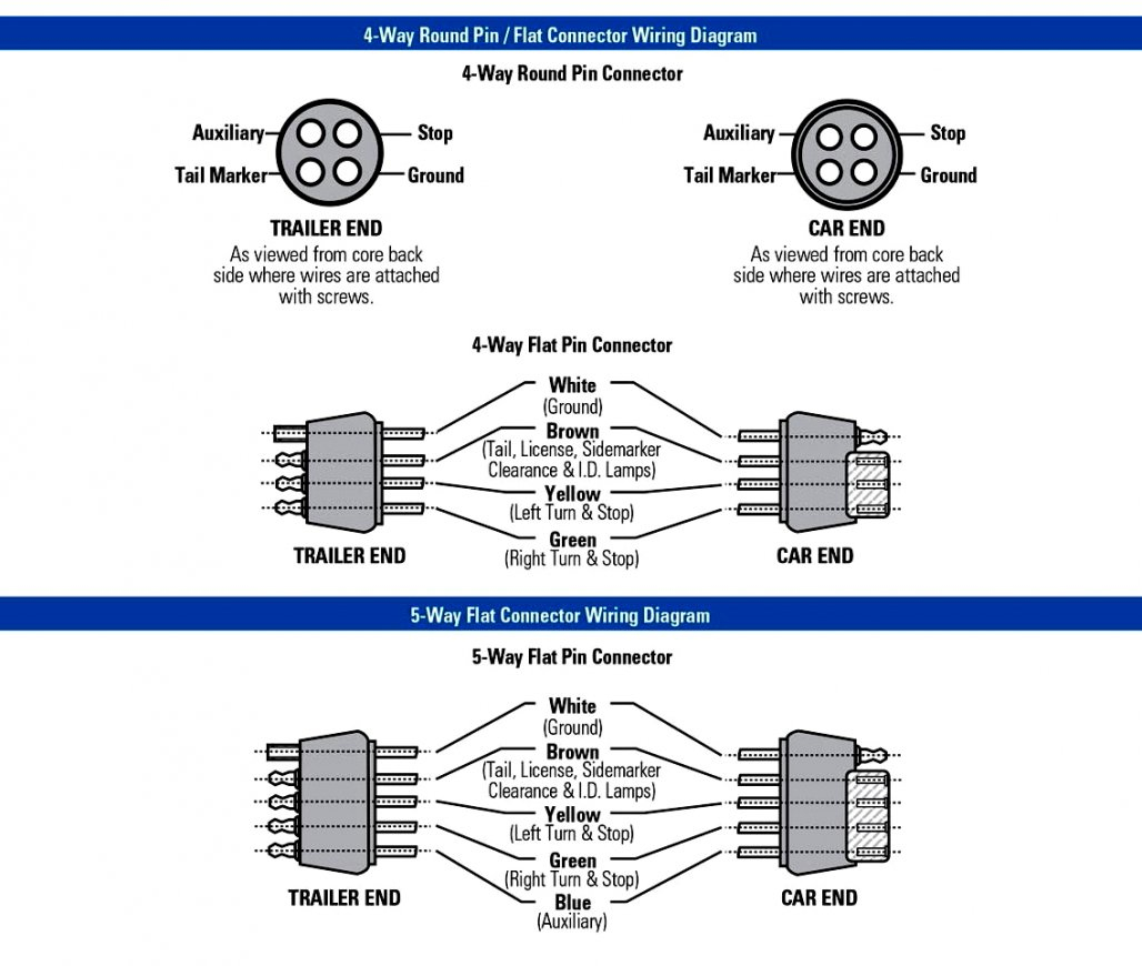 Flat 4 Wire Wiring Diagram - Wiring Diagrams Hubs - Wiring Diagram For Trailer Lights