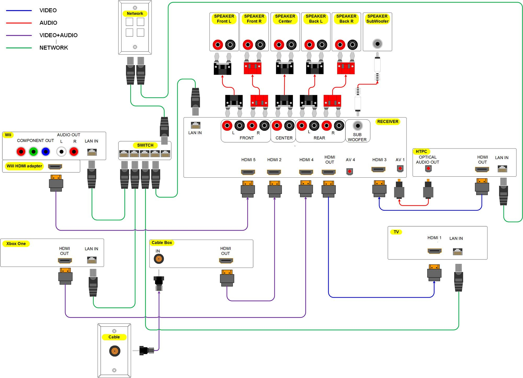 Home Theater Wiring Diagram | Home Cinema | Esquemas Electricos - Home Theater Wiring Diagram