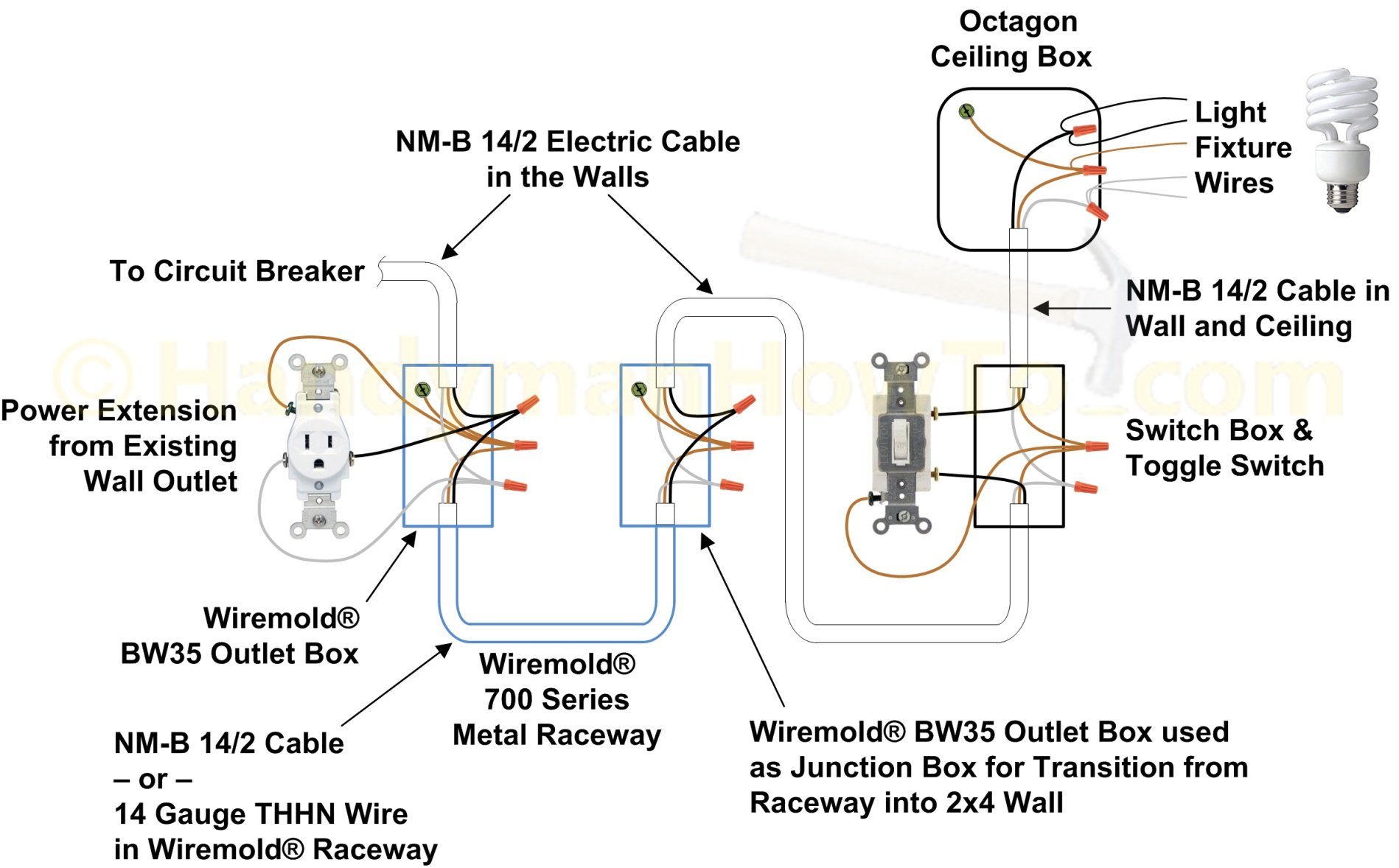 How To Wire A Light Switch - Single Pole Light Switch Wiring Diagram