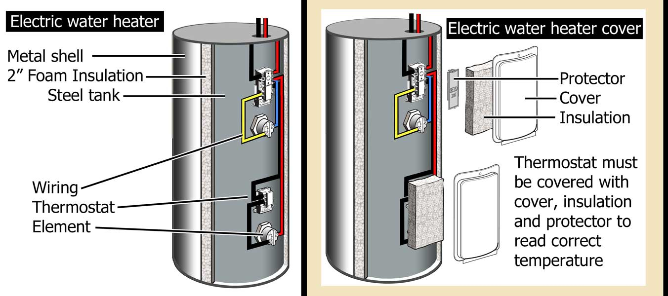 How To Wire Water Heater For 120 Volts - Electric Water Heater Thermostat Wiring Diagram