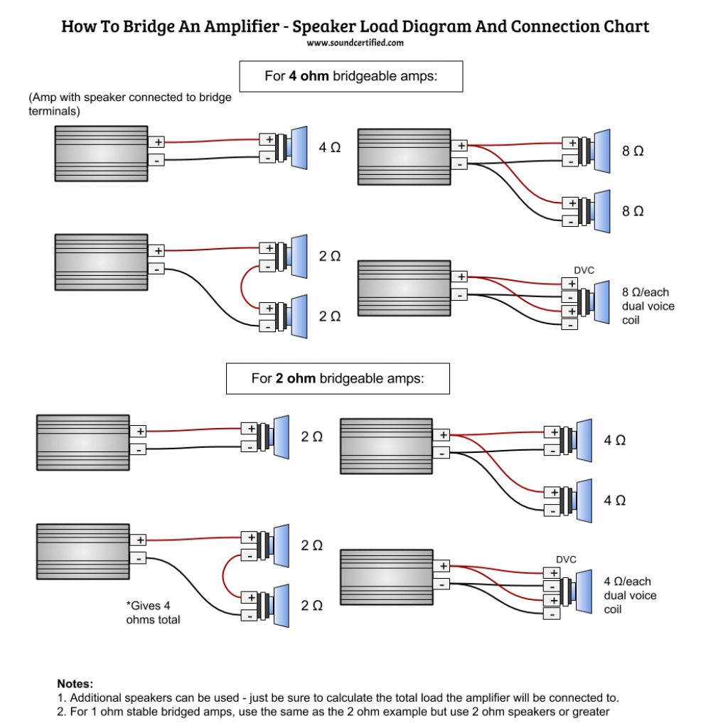 How Tohook Up Rca Wire To A 5 Channel Amp