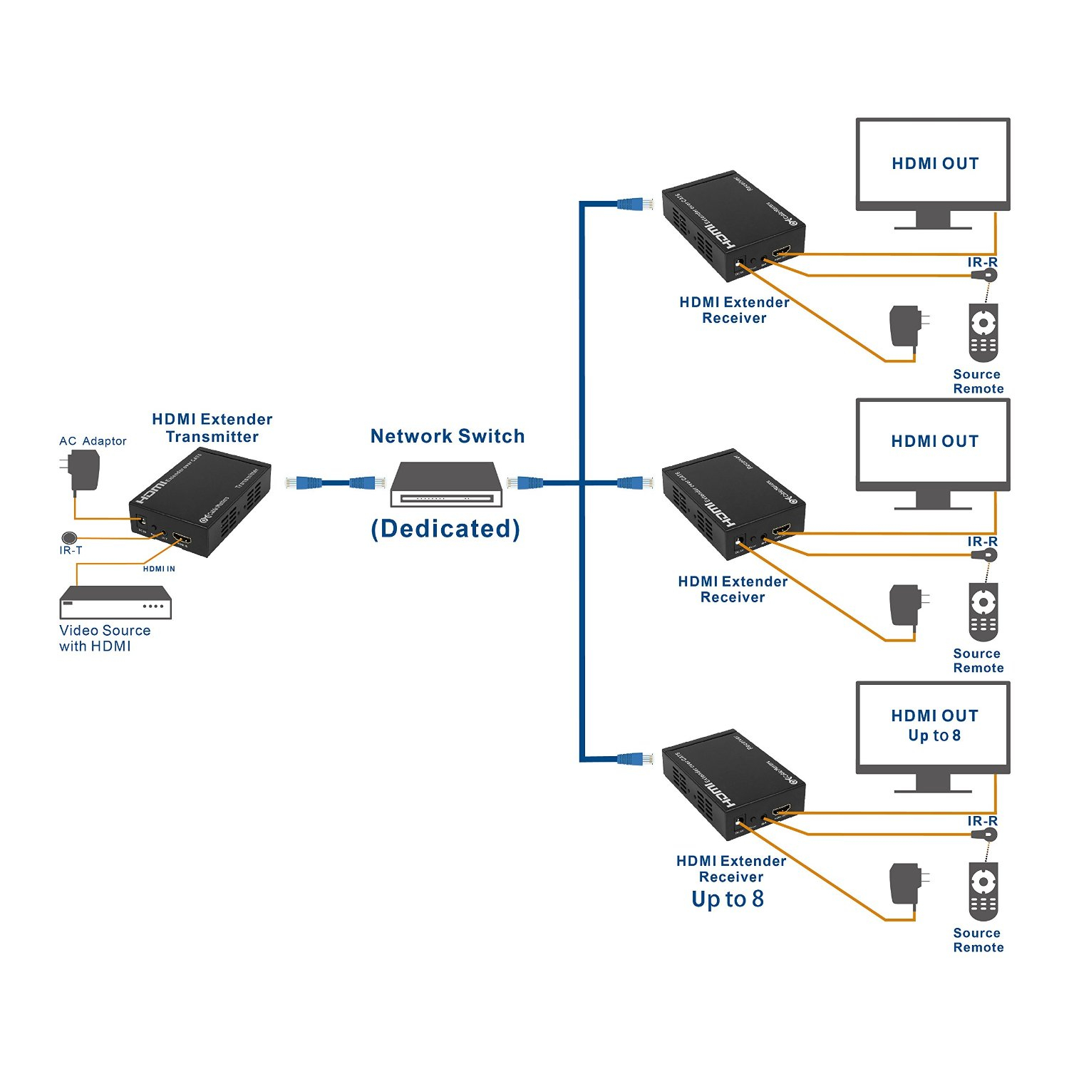 How To Connect 2 Tvs To One Dish Network Receiver Wiring Diagram