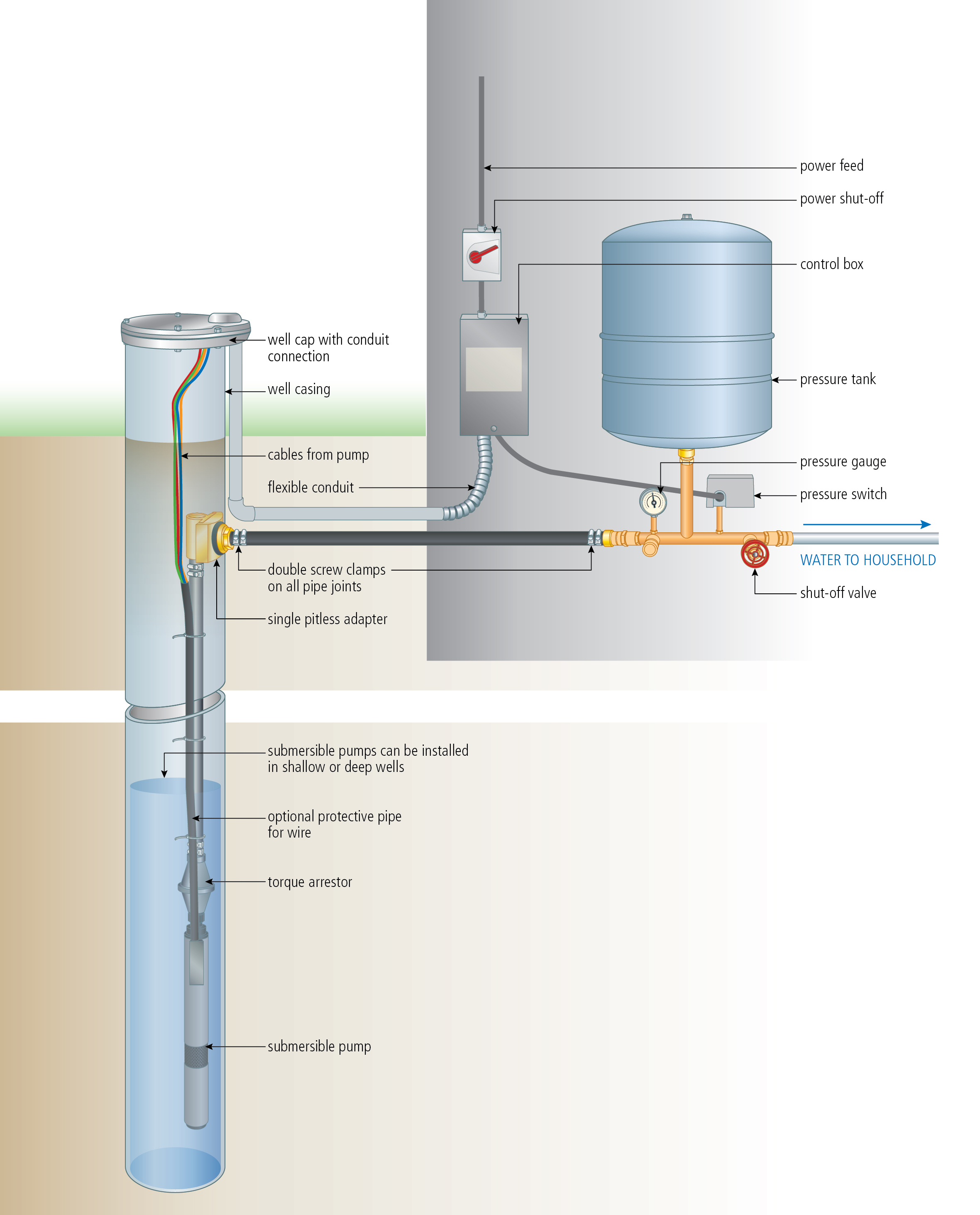 Install A Submersible Pump: 6 Lessons For Doing It Right - Submersible Well Pump Wiring Diagram