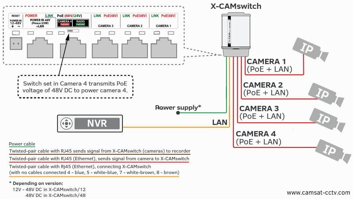 Ip Camera Cat5 Wiring Diagram | Wiring Diagram - Poe Ip Camera Wiring Diagram