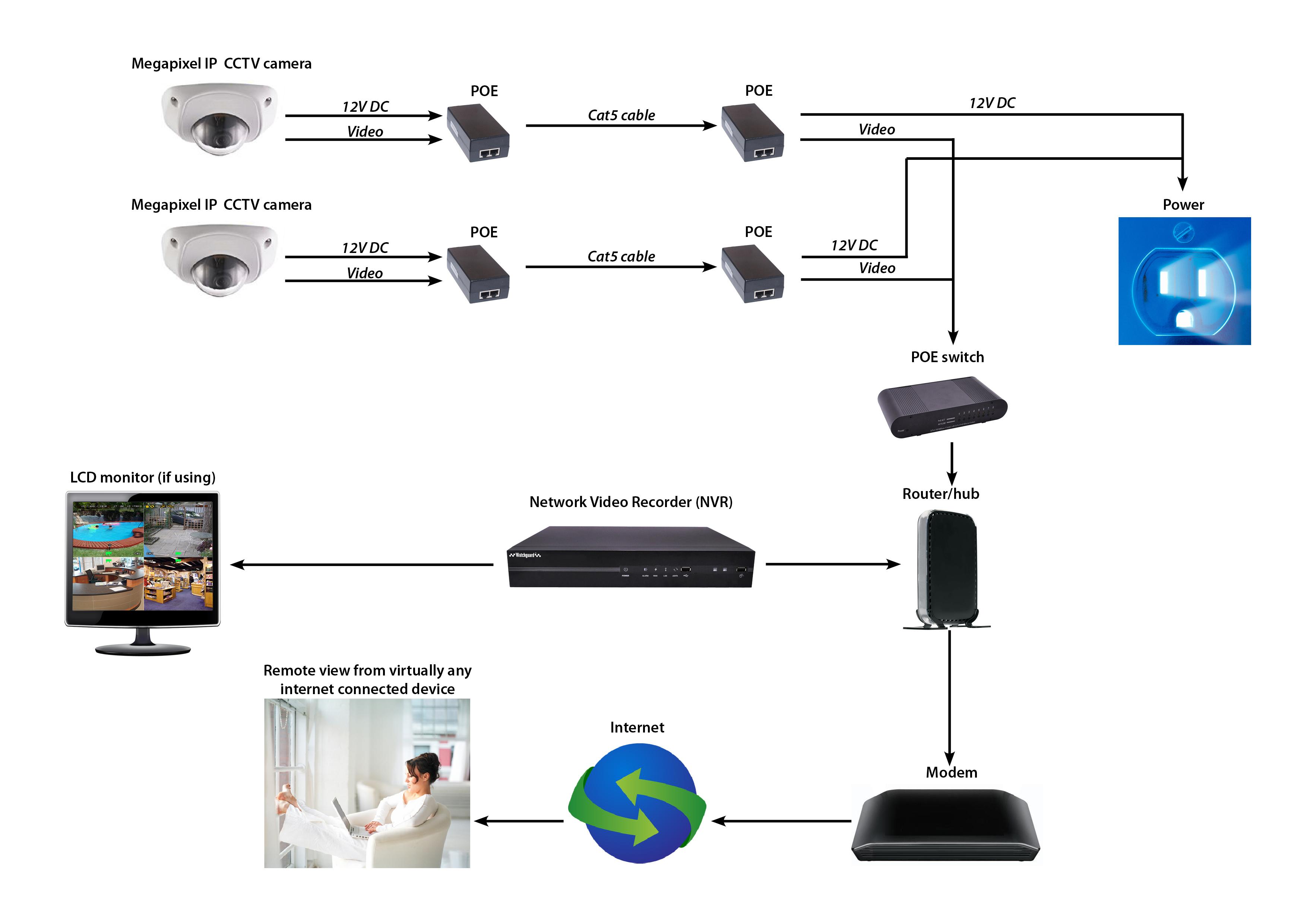 Ip Ptz Wire Diagram | Wiring Diagram - Ip Camera Wiring Diagram
