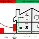 Jacks And Wiring   Verizon Support   Network Wiring Diagram