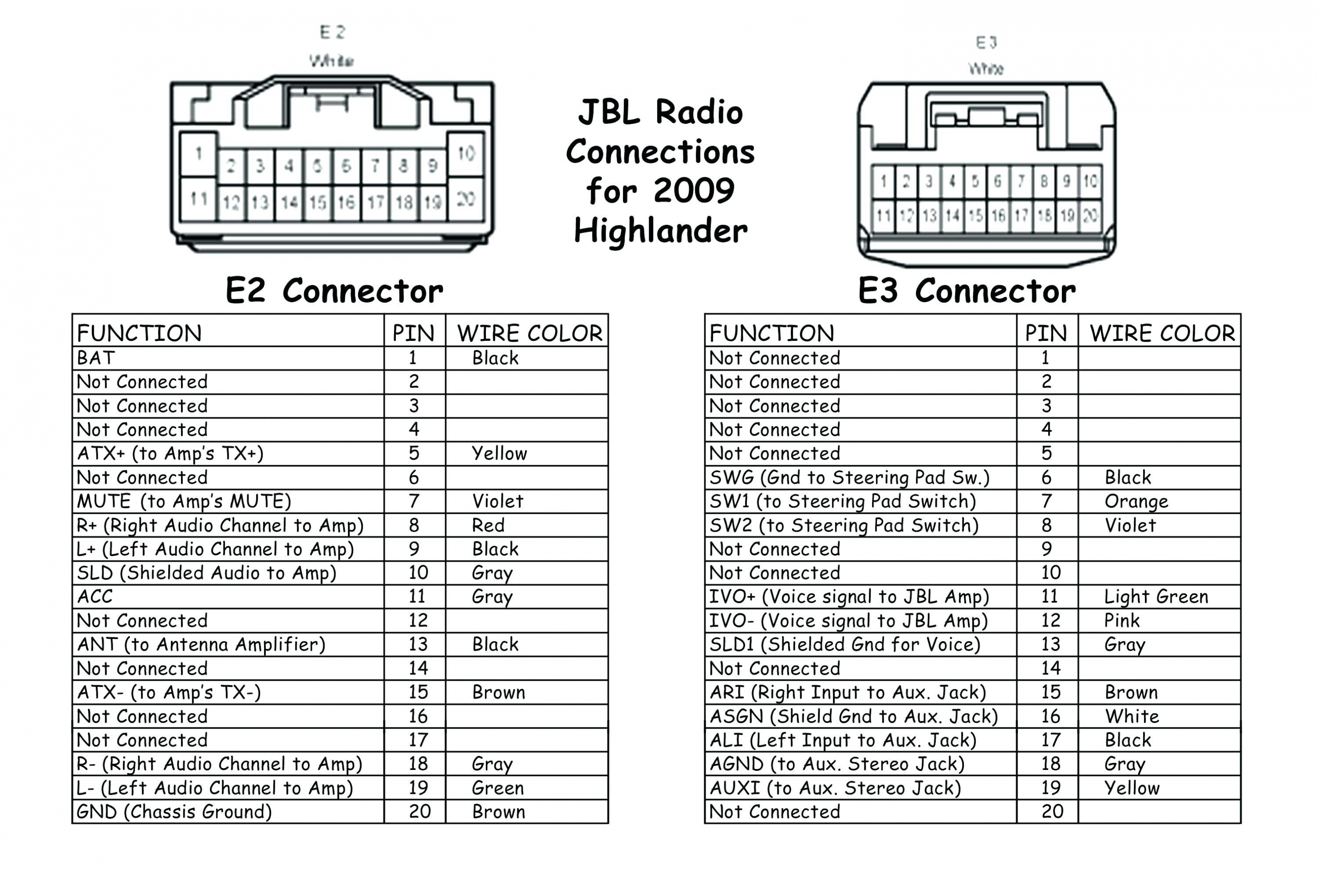 Jvc Radio Wire Pin Location - Wiring Diagrams Hubs - Jvc Wiring Harness Diagram