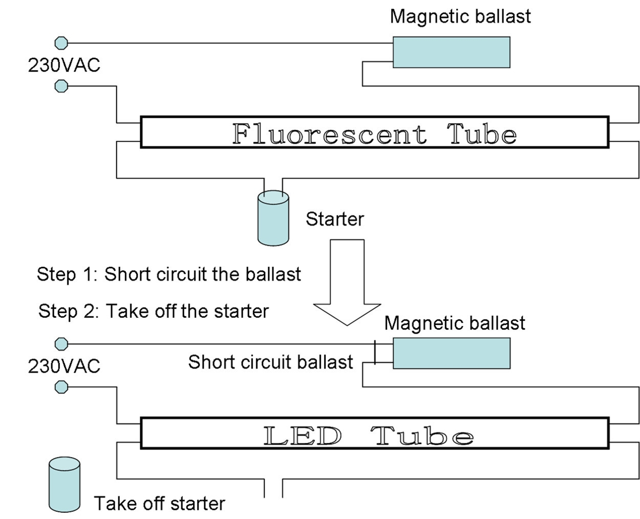 Led Fluorescent Replacement Wiring Diagram