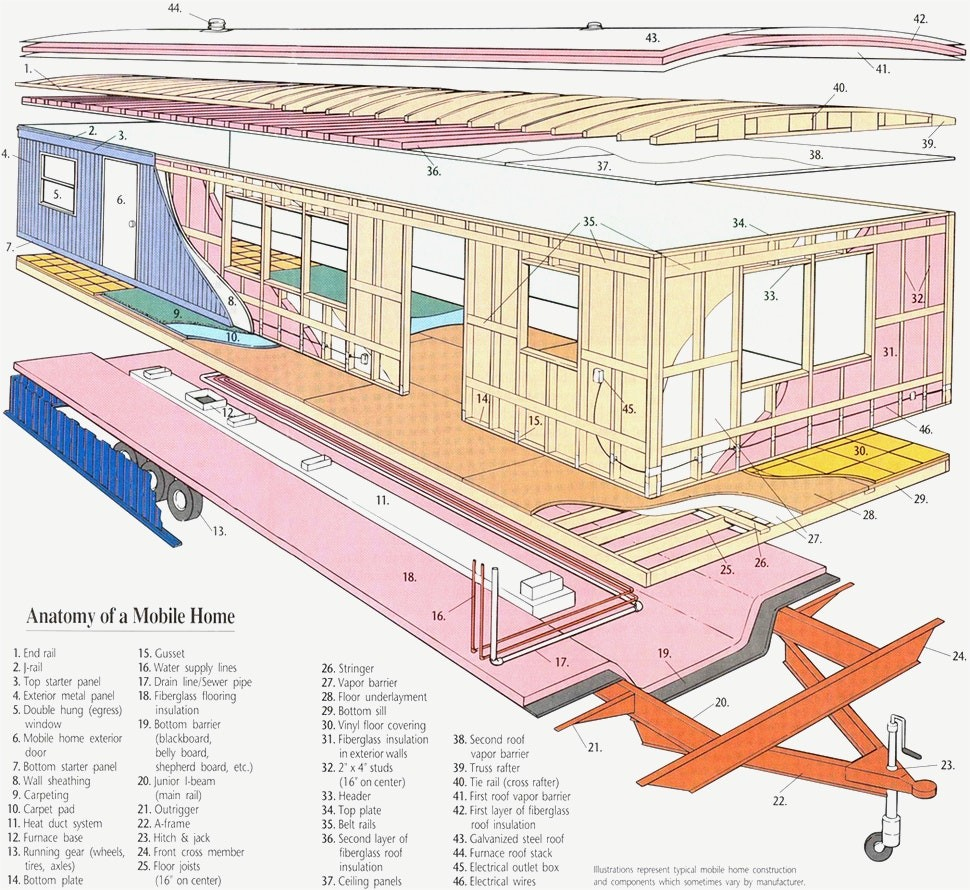 Mobile Home Wiring Diagrams - Panoramabypatysesma - 4 Wire Mobile Home Wiring Diagram