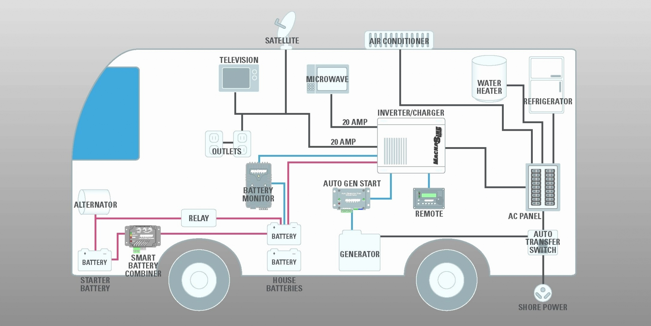 Monaco Rv Wiring Schematic | Wiring Diagram - Monaco Rv Wiring Diagram