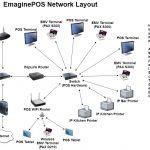 Network Diagram / Wiring Diagram   Emaginepos Help Docs   Network Wiring Diagram