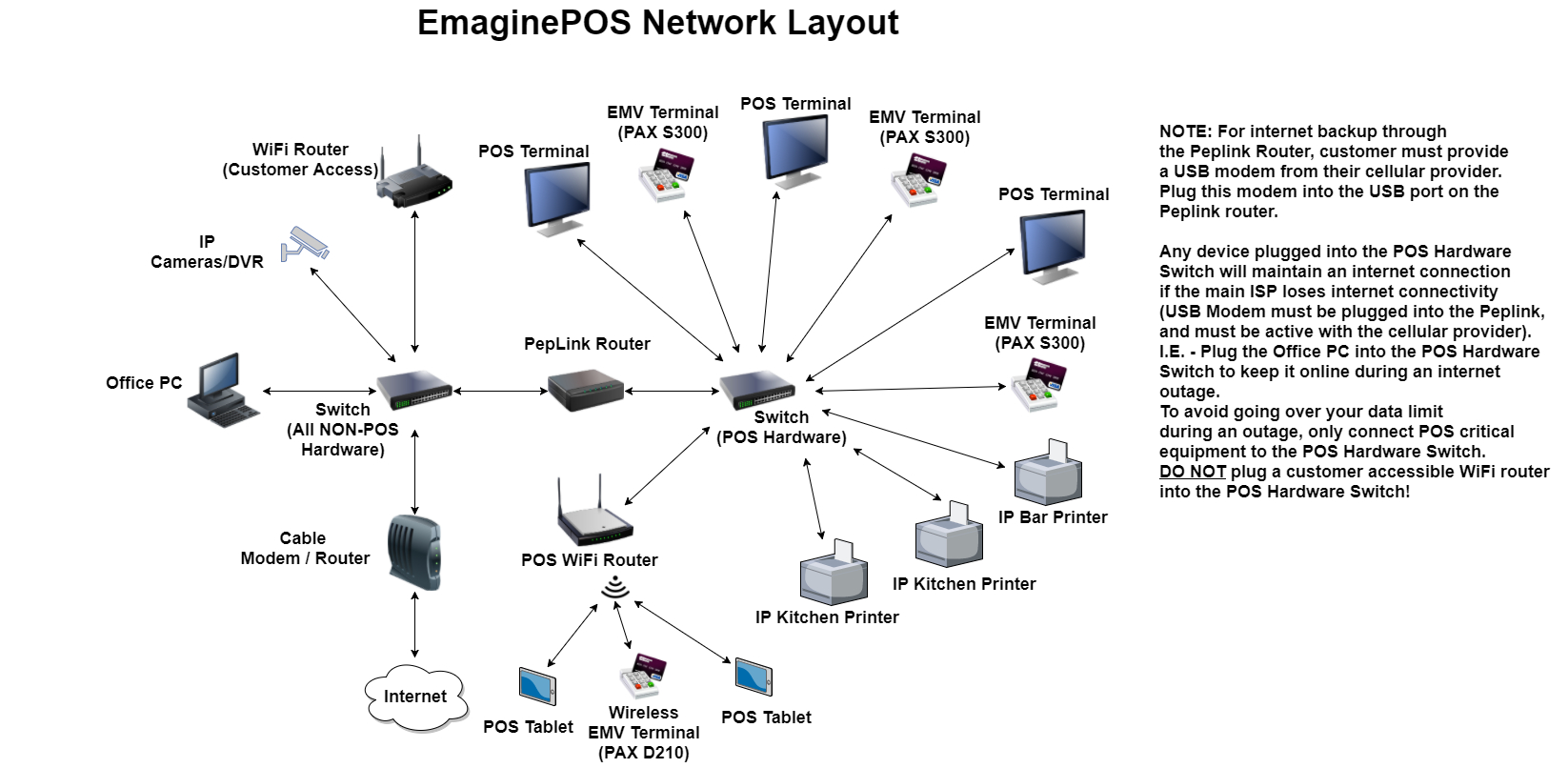 Network Diagram / Wiring Diagram - Emaginepos Help Docs - Network Wiring Diagram