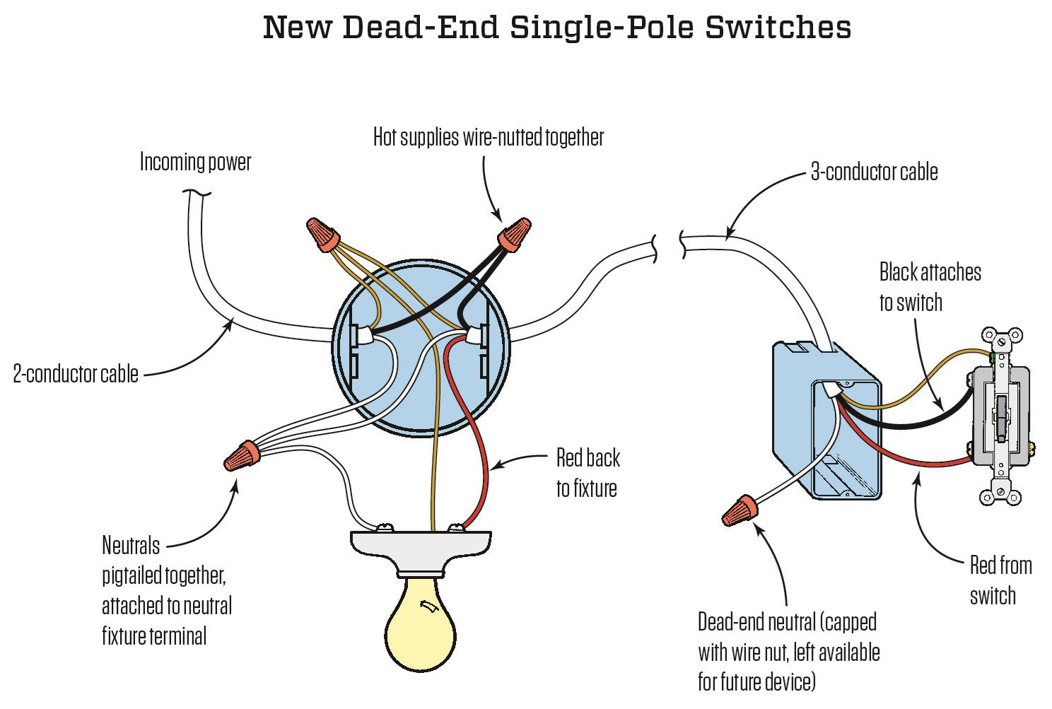 Neutral Necessity: Wiring Three-Way Switches | Jlc Online | Codes - 3 Way Switch Wiring Diagram Power At Light